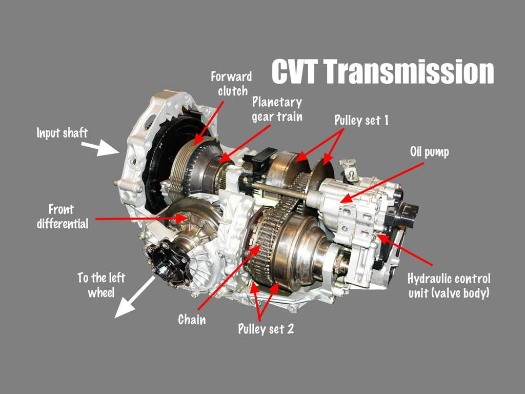 Gambar mesin matic CVT